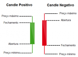 candles para analise técnica