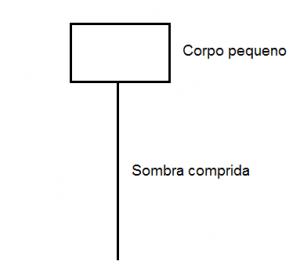 analise de candles: Martelo
