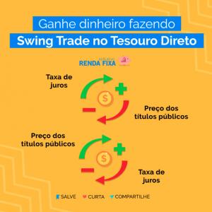 swing trade no Tesouro Direto
