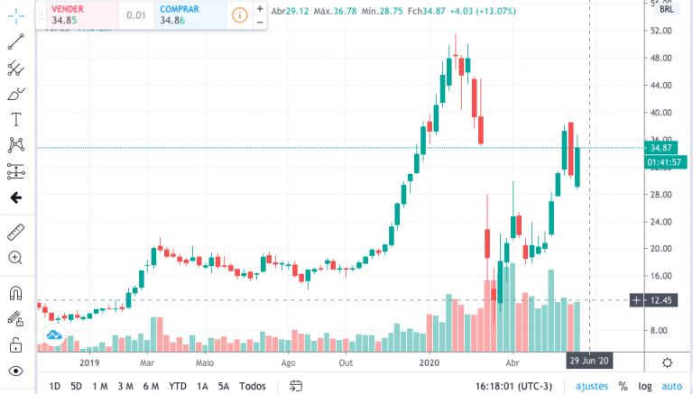 O trading view é um aplicativo sobre investimentos de renda variável